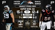 Infographie: Super Bowl 50